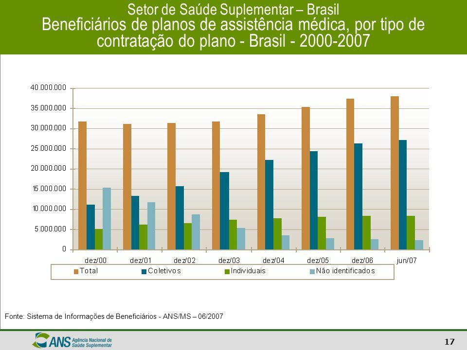 Setor de Saúde Suplementar – Brasil Beneficiários de planos de assistência médica, por tipo de contratação do plano - Brasil - 2000-2007