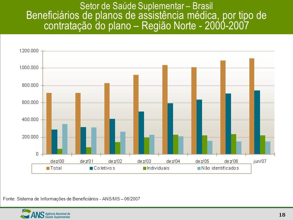 Setor de Saúde Suplementar – Brasil Beneficiários de planos de assistência médica, por tipo de contratação do plano – Região Norte - 2000-2007