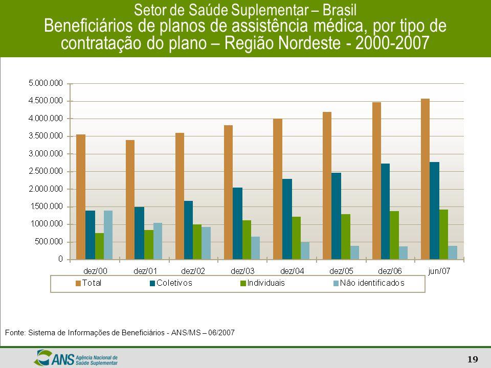 Setor de Saúde Suplementar – Brasil Beneficiários de planos de assistência médica, por tipo de contratação do plano – Região Nordeste - 2000-2007