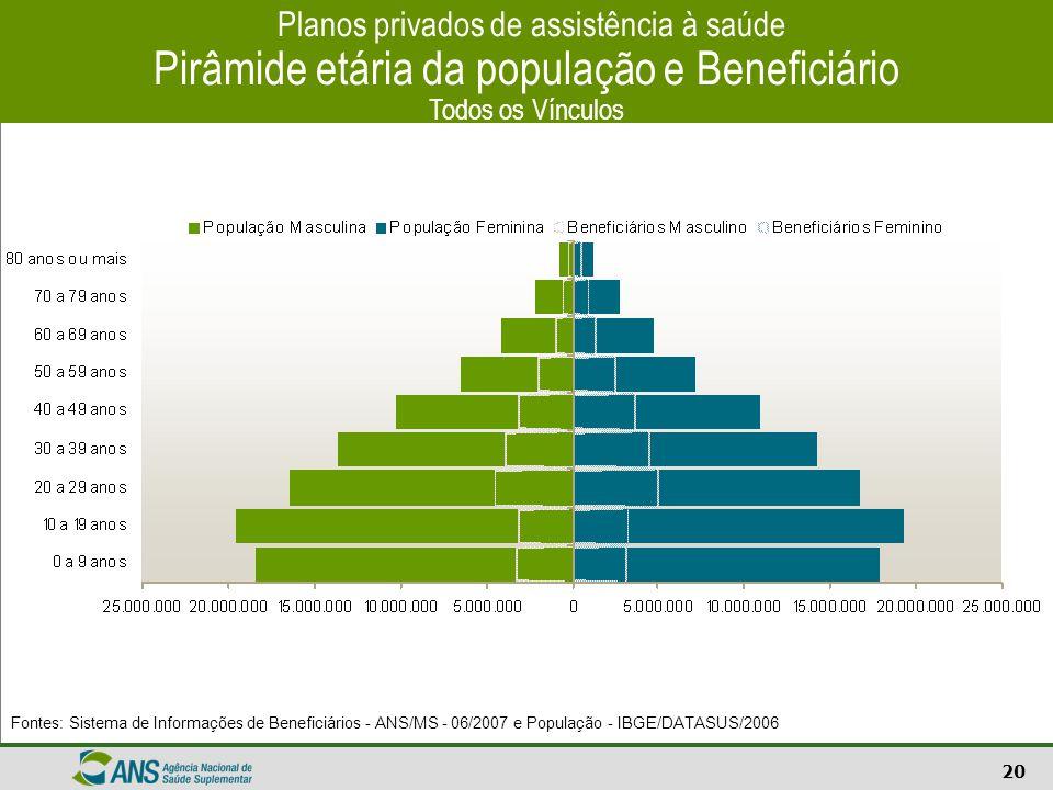 Planos privados de assistência à saúde Pirâmide etária da população e Beneficiário Todos os Vínculos