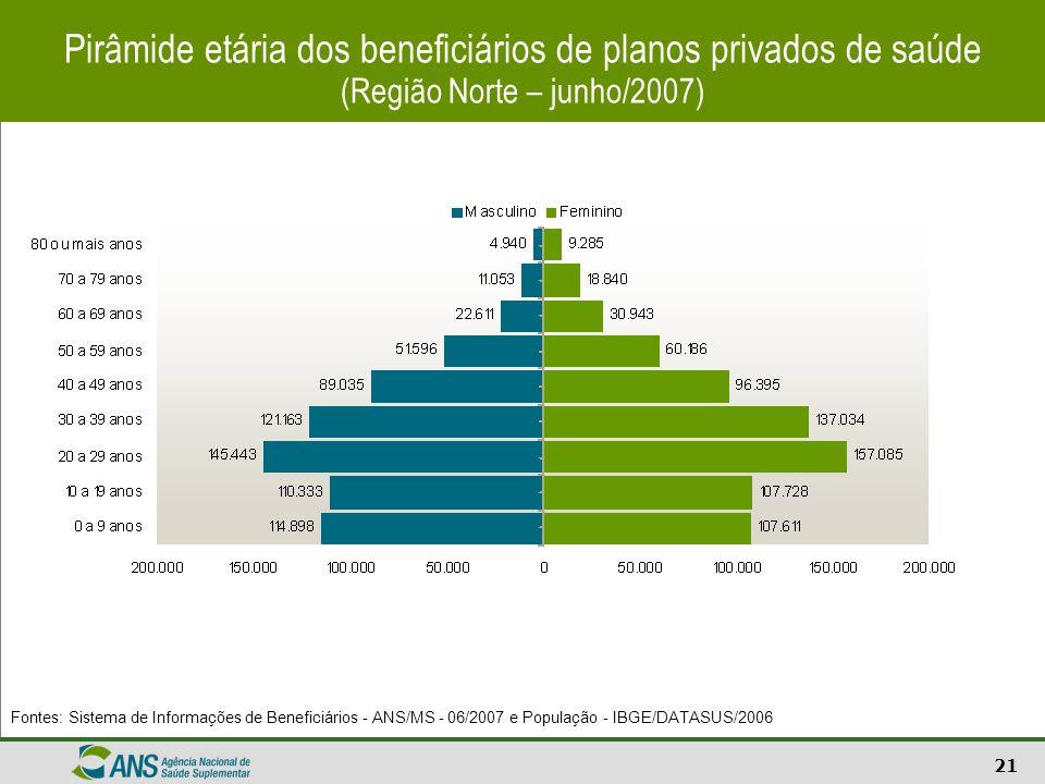 Pirâmide etária dos beneficiários de planos privados de saúde (Região Norte – junho/2007)