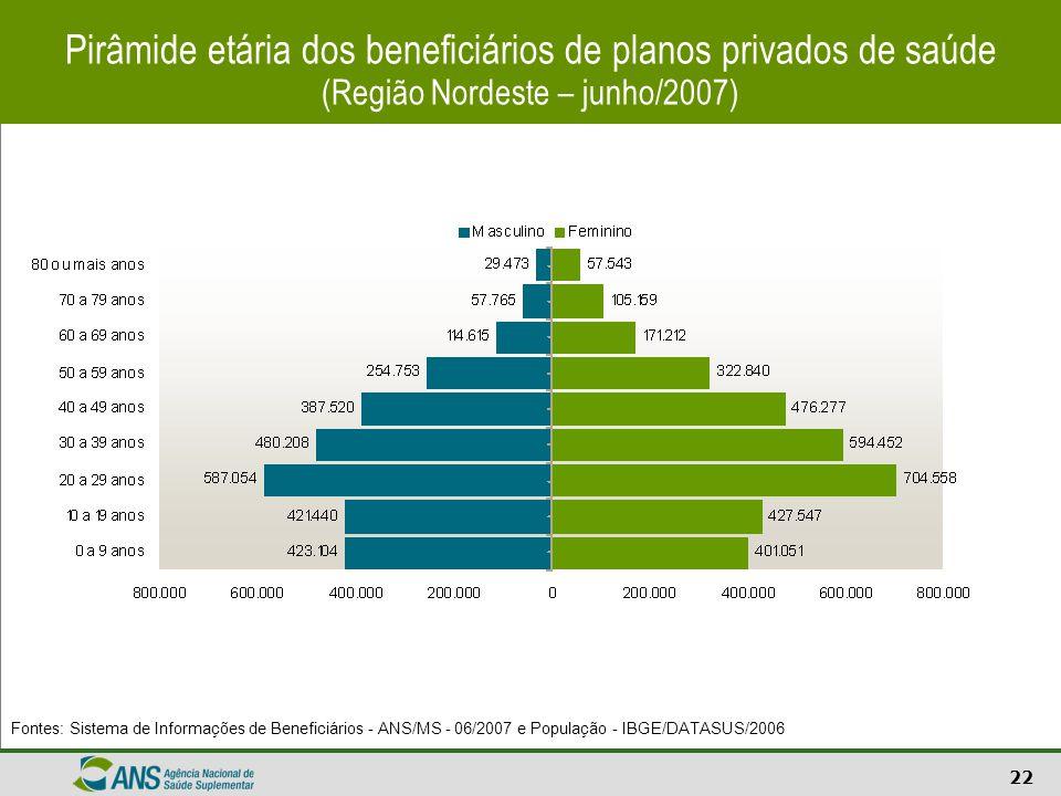 Pirâmide etária dos beneficiários de planos privados de saúde (Região Nordeste – junho/2007)