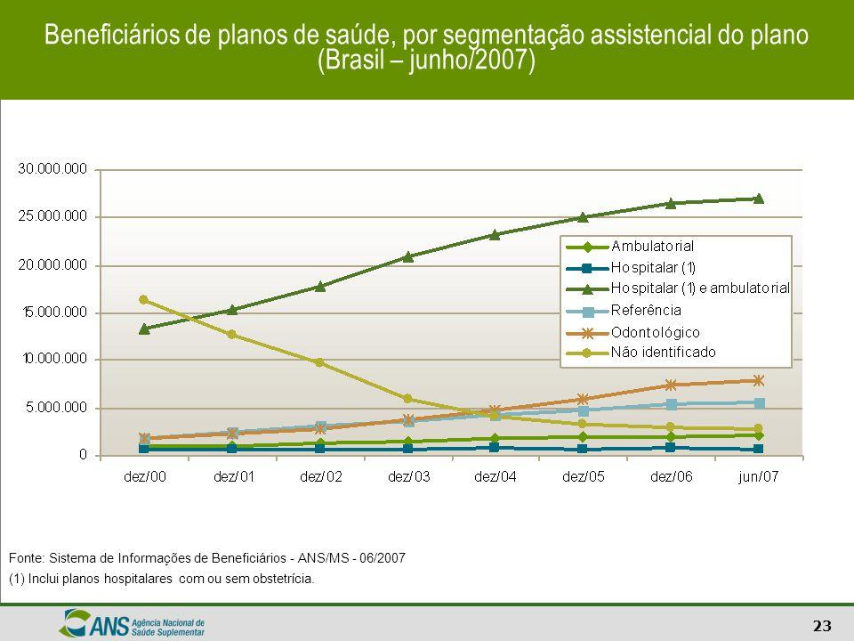 Beneficiários de planos de saúde, por segmentação assistencial do plano (Brasil – junho/2007)
