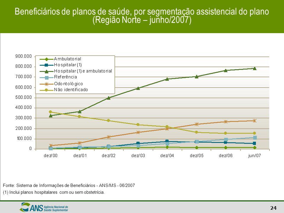 Beneficiários de planos de saúde, por segmentação assistencial do plano (Região Norte – junho/2007)
