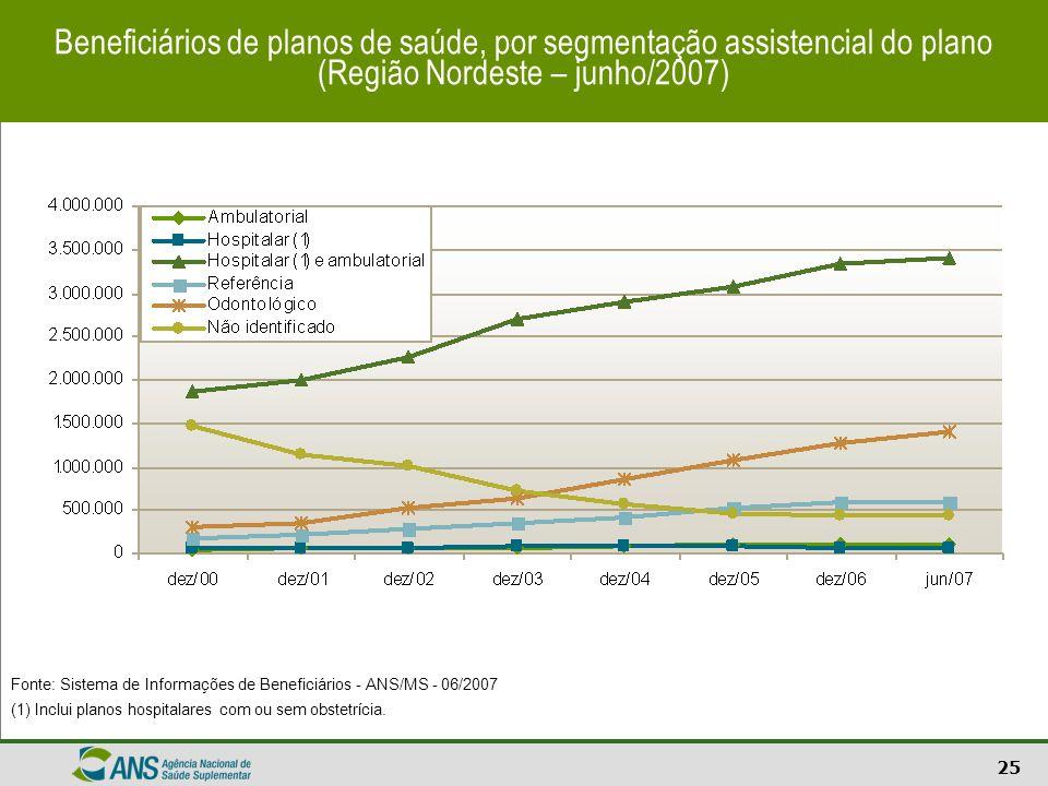 Beneficiários de planos de saúde, por segmentação assistencial do plano (Região Nordeste – junho/2007)