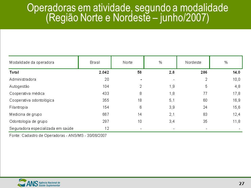 Operadoras em atividade, segundo a modalidade (Região Norte e Nordeste – junho/2007)