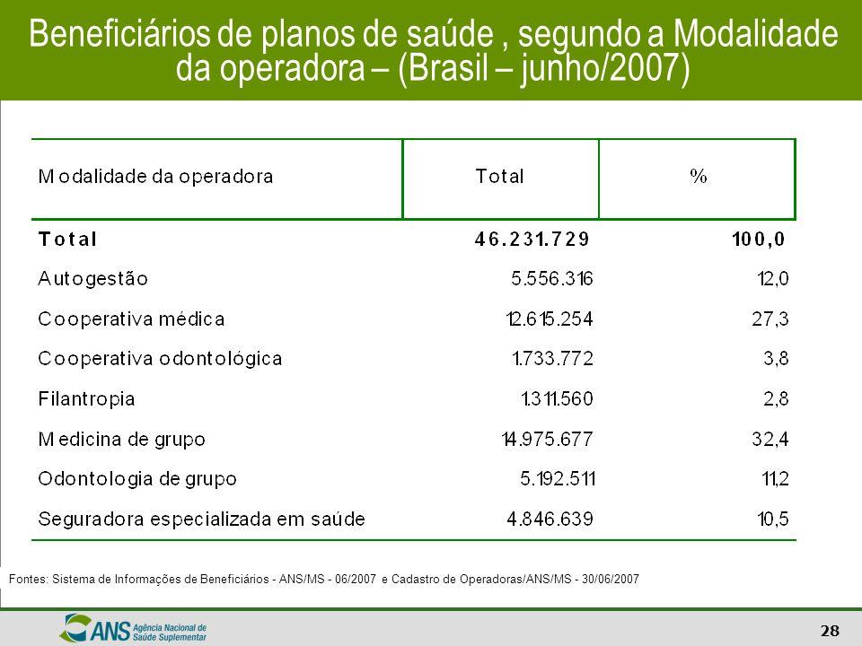 Beneficiários de planos de saúde , segundo a Modalidade da operadora – (Brasil – junho/2007)