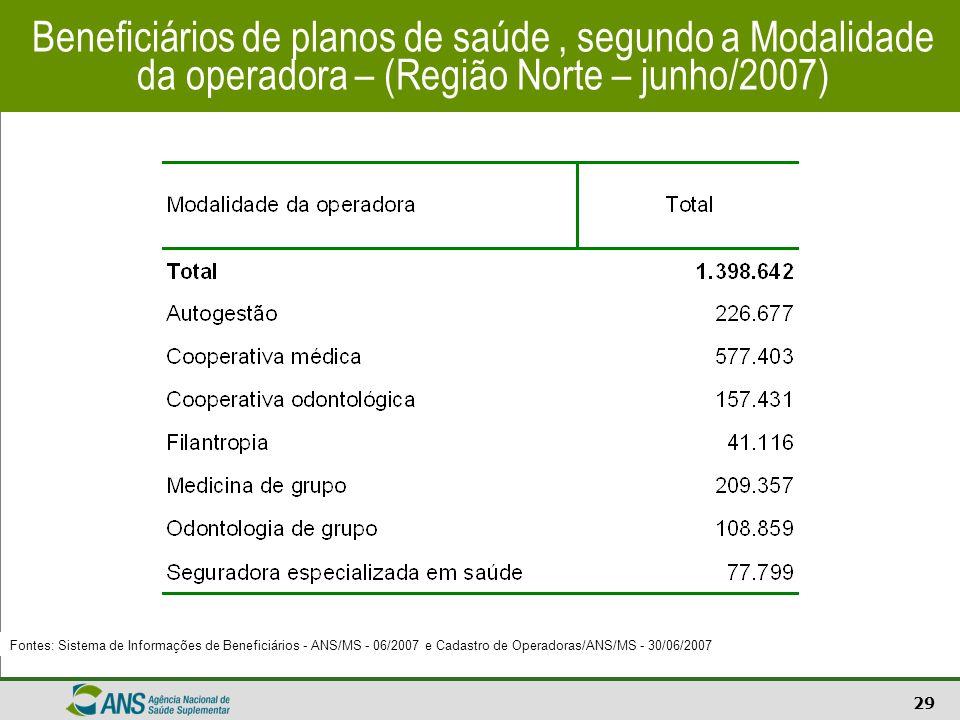 Beneficiários de planos de saúde , segundo a Modalidade da operadora – (Região Norte – junho/2007)