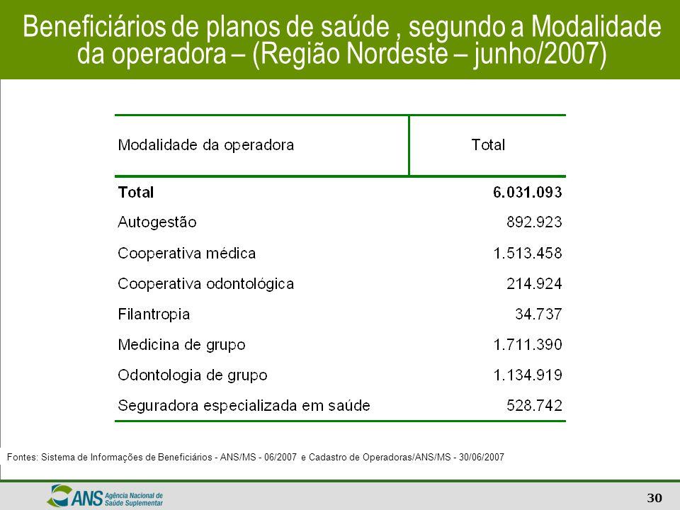 Beneficiários de planos de saúde , segundo a Modalidade da operadora – (Região Nordeste – junho/2007)