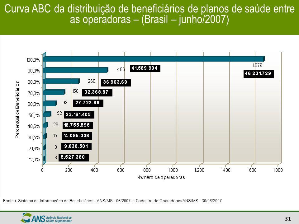 Curva ABC da distribuição de beneficiários de planos de saúde entre as operadoras – (Brasil – junho/2007)