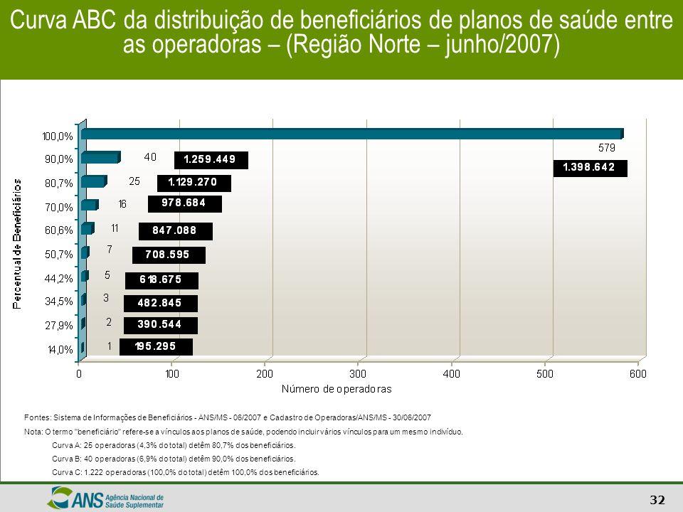 Curva ABC da distribuição de beneficiários de planos de saúde entre as operadoras – (Região Norte – junho/2007)
