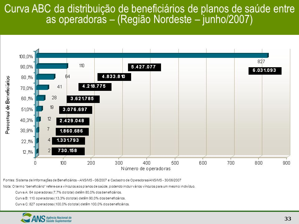 Curva ABC da distribuição de beneficiários de planos de saúde entre as operadoras – (Região Nordeste – junho/2007)