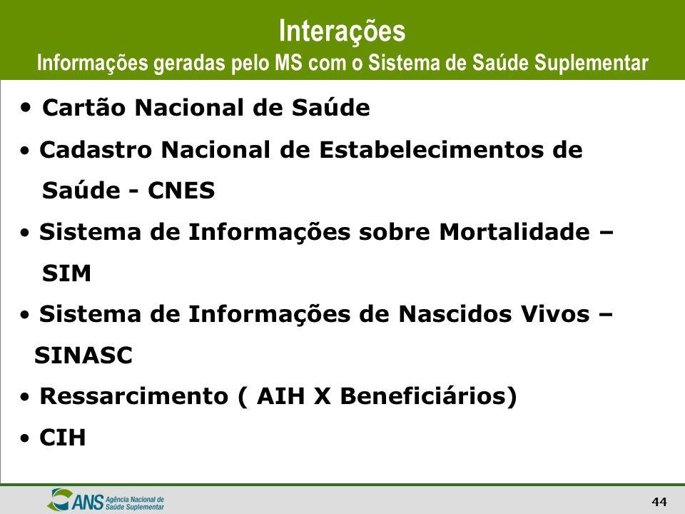 Interações Informações geradas pelo MS com o Sistema de Saúde Suplementar