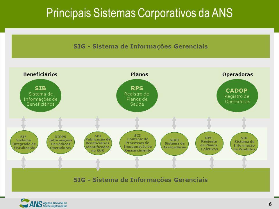 Principais Sistemas Corporativos da ANS