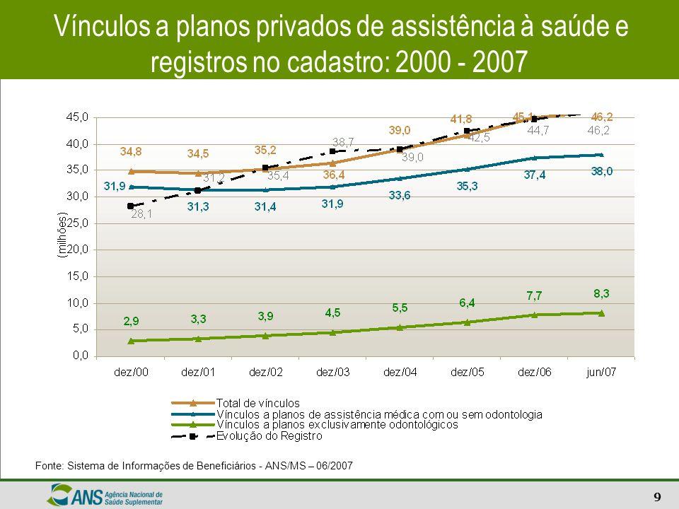 Vínculos a planos privados de assistência à saúde e registros no cadastro: 2000 - 2007