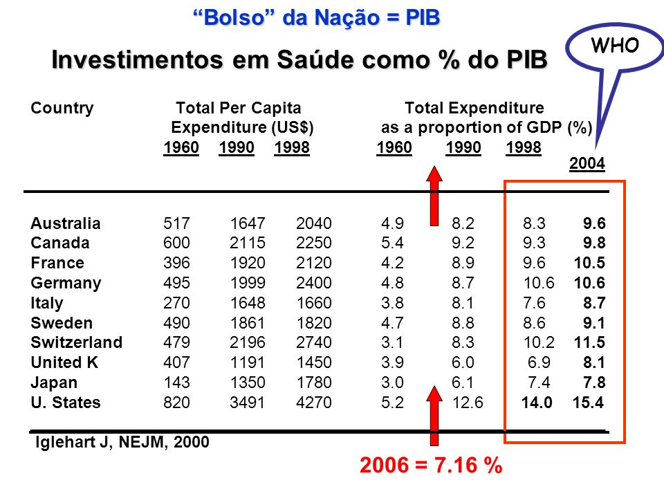 Investimentos em Saúde como % do PIB