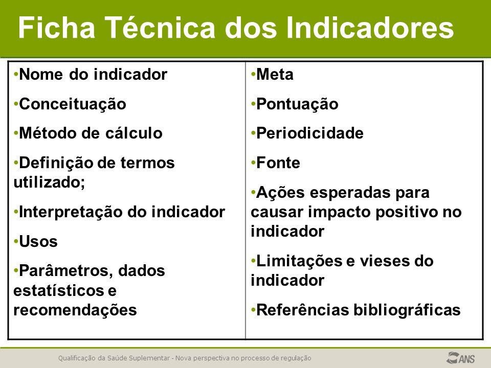 Ficha Técnica dos Indicadores