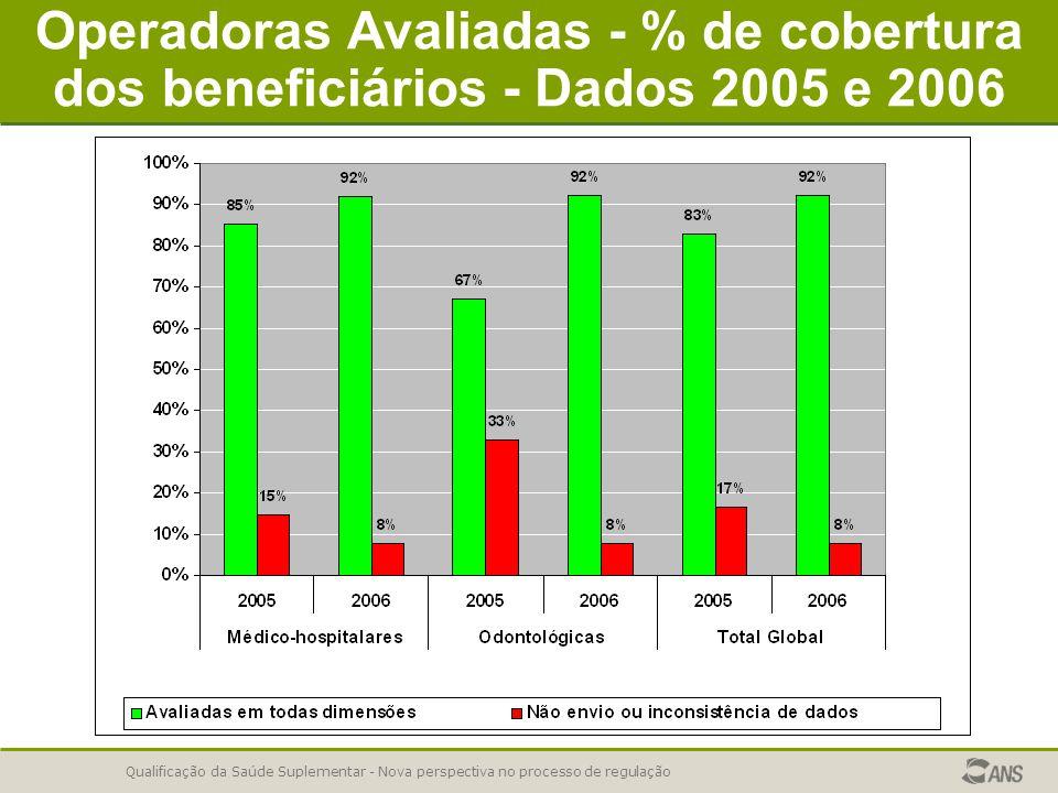 Operadoras Avaliadas - % de cobertura dos beneficiários - Dados 2005 e 2006