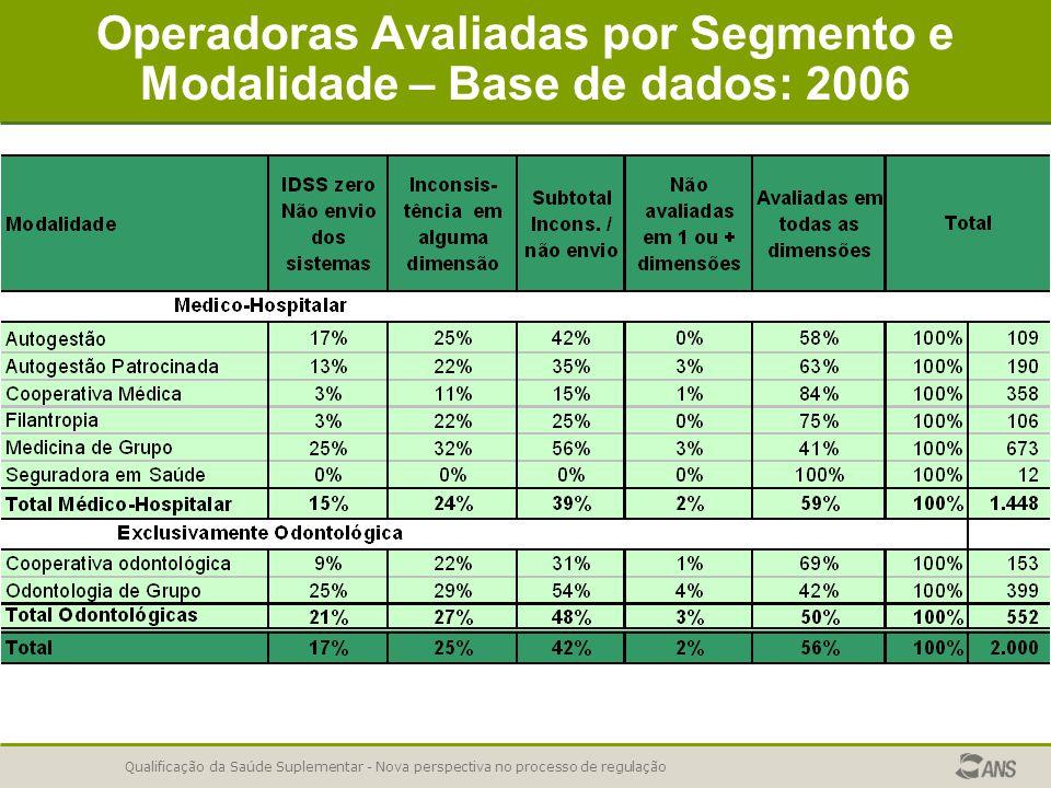 Operadoras Avaliadas por Segmento e Modalidade – Base de dados: 2006