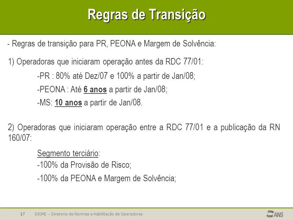 Regras de Transição - Regras de transição para PR, PEONA e Margem de Solvência: 1) Operadoras que iniciaram operação antes da RDC 77/01: