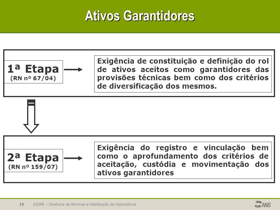 Ativos Garantidores 1ª Etapa (RN nº 67/04) 2ª Etapa (RN nº 159/07)