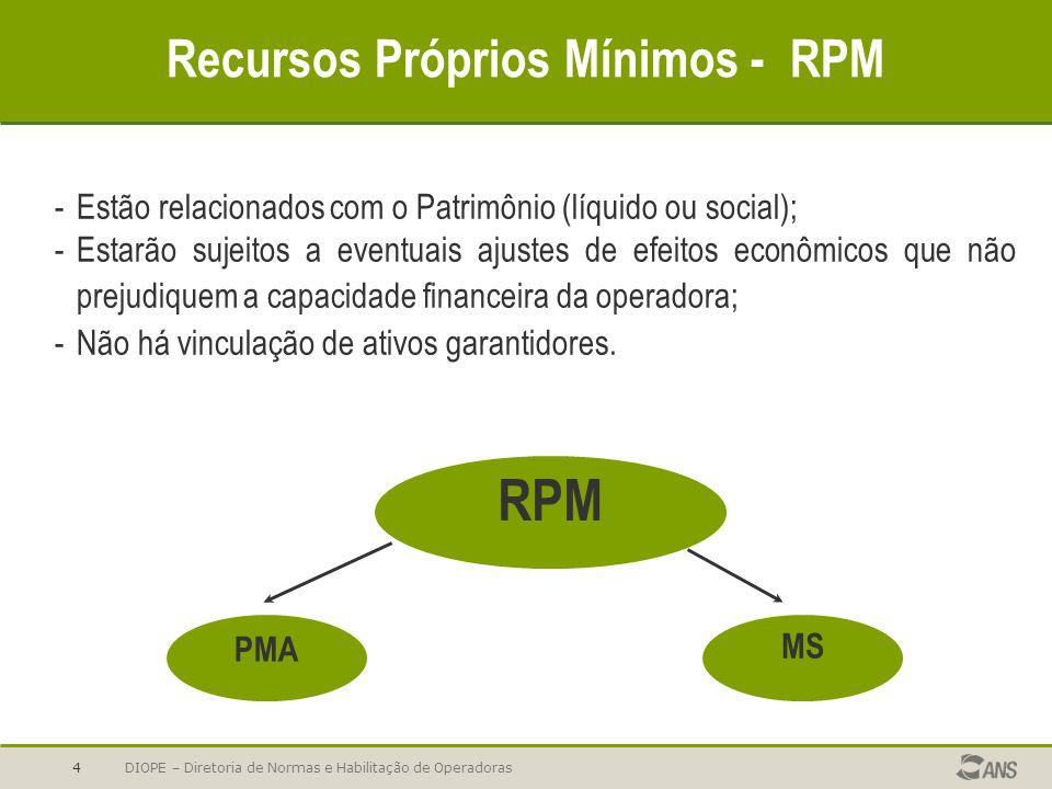 Recursos Próprios Mínimos - RPM