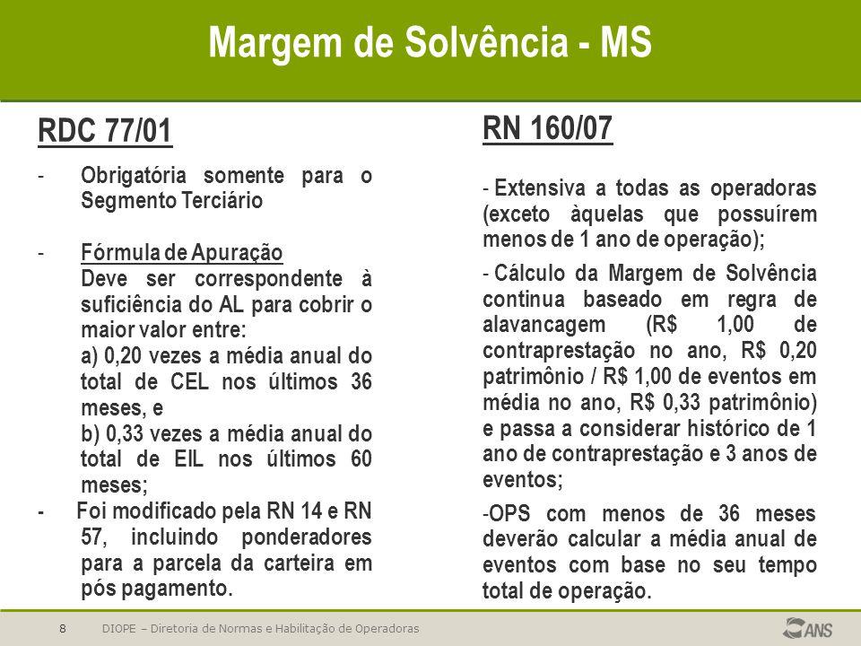 Margem de Solvência - MS
