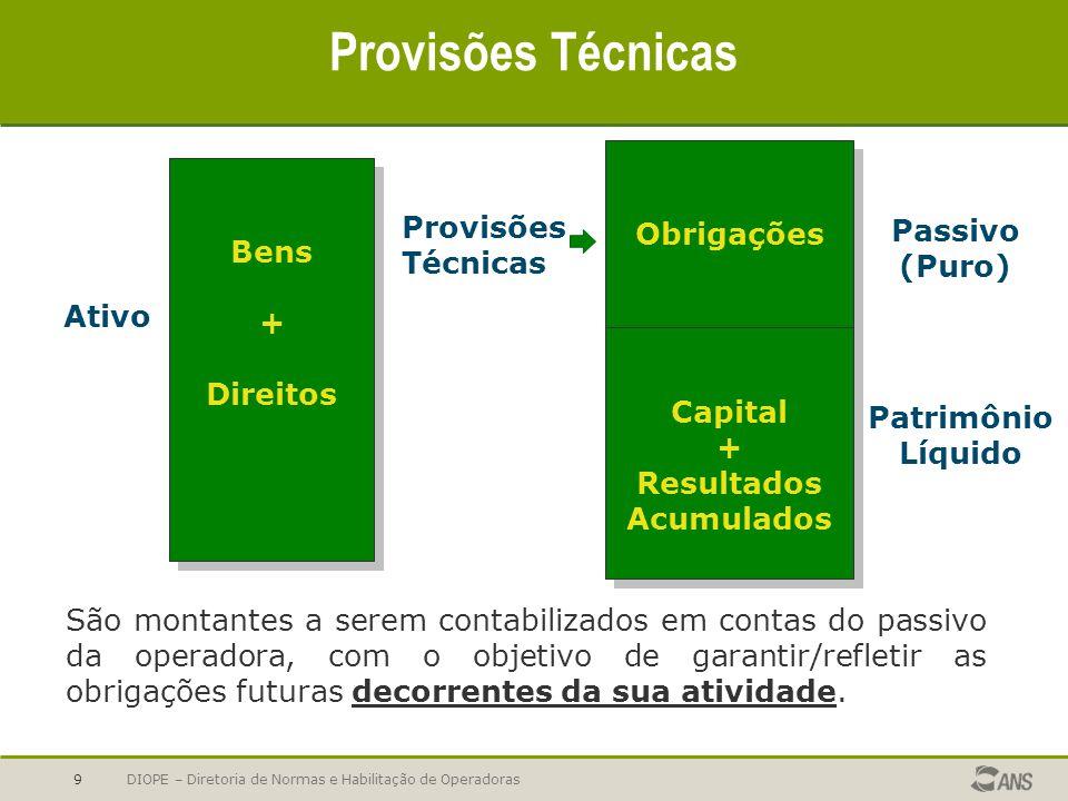 Provisões Técnicas Bens + Direitos Ativo Obrigações Capital Resultados