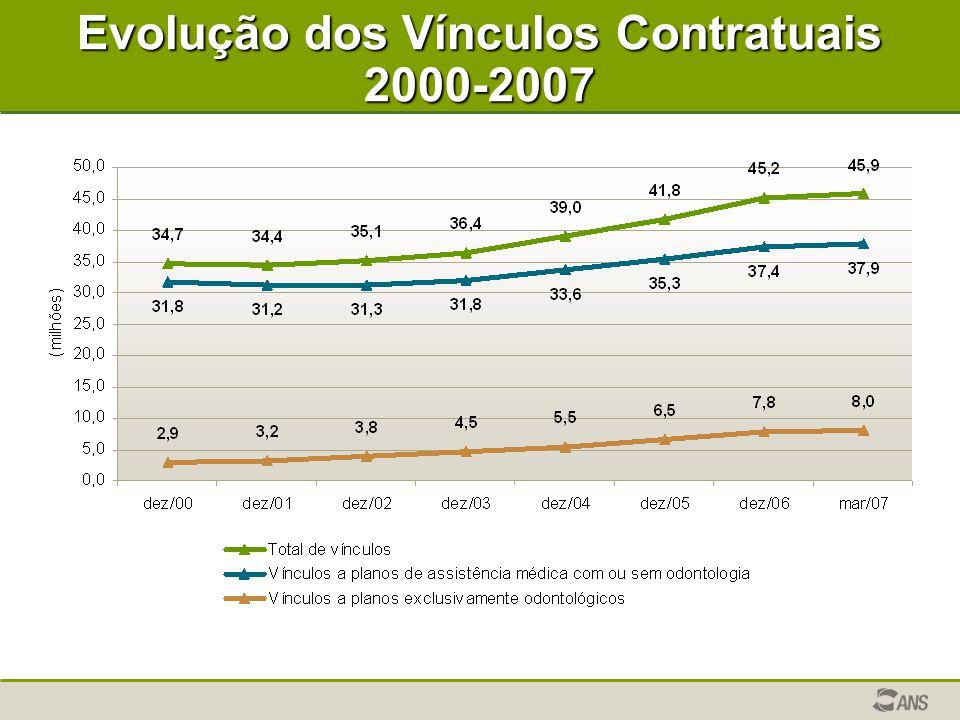 Evolução dos Vínculos Contratuais 2000-2007