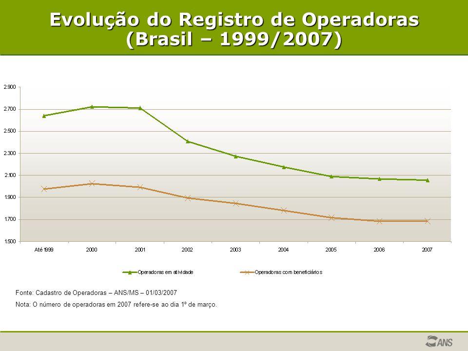 Evolução do Registro de Operadoras (Brasil – 1999/2007)