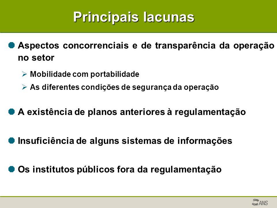 Principais lacunas Aspectos concorrenciais e de transparência da operação no setor. Mobilidade com portabilidade.