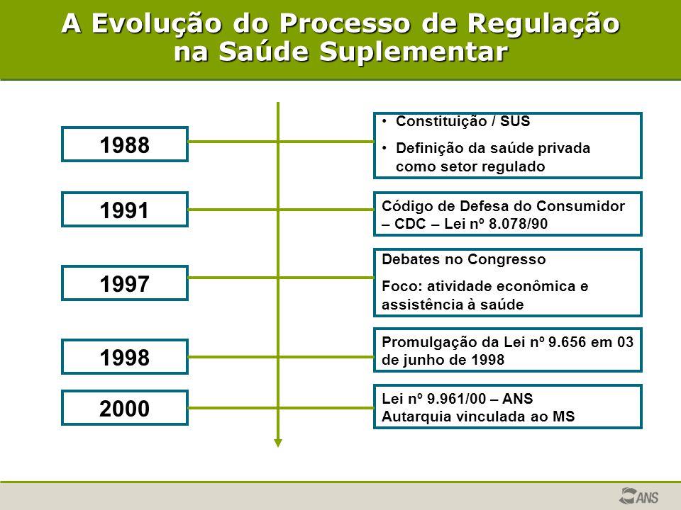 A Evolução do Processo de Regulação