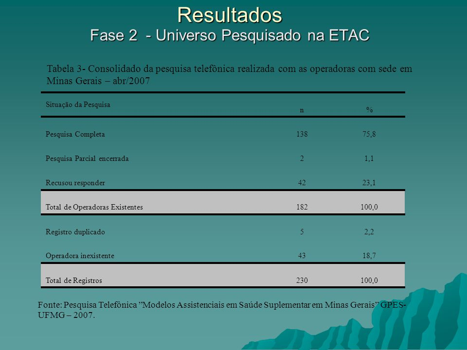 Resultados Fase 2 - Universo Pesquisado na ETAC
