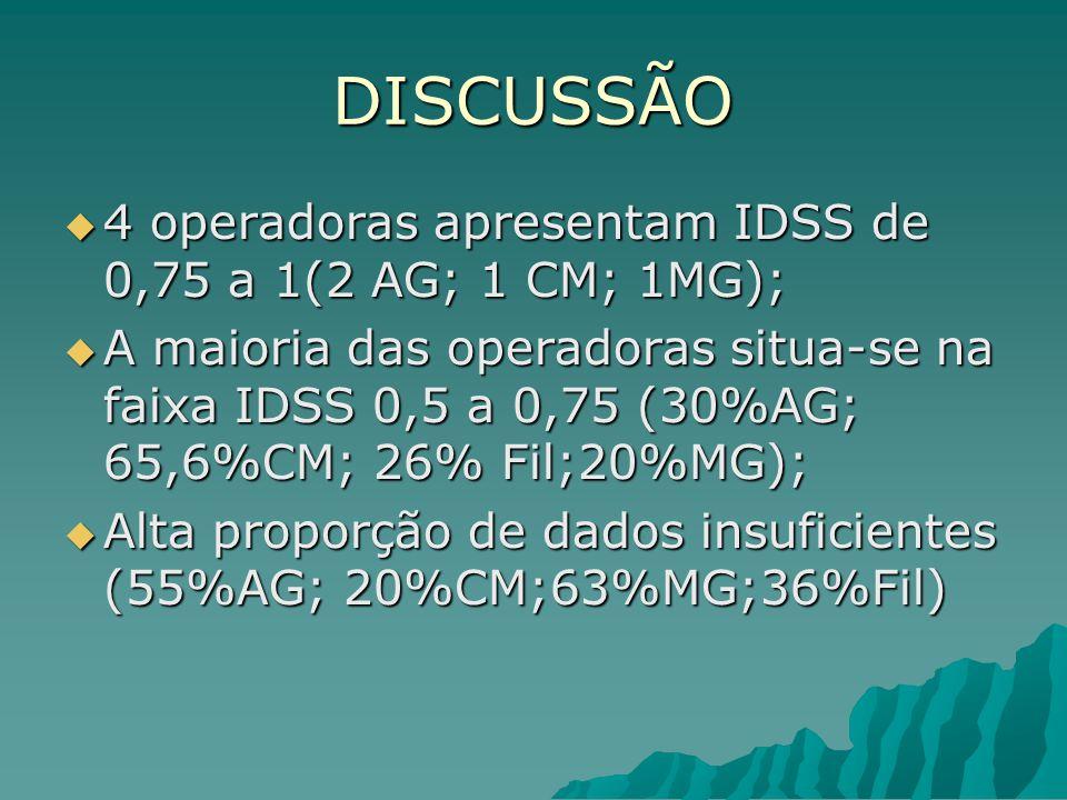 DISCUSSÃO 4 operadoras apresentam IDSS de 0,75 a 1(2 AG; 1 CM; 1MG);
