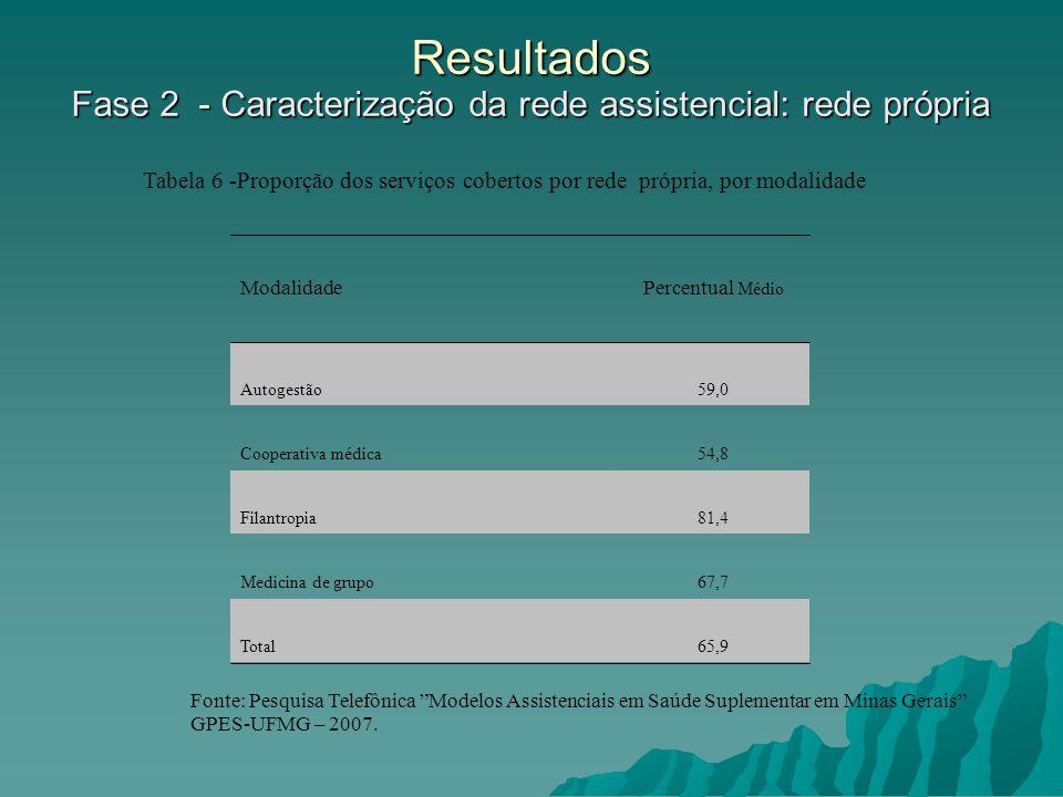 Resultados Fase 2 - Caracterização da rede assistencial: rede própria