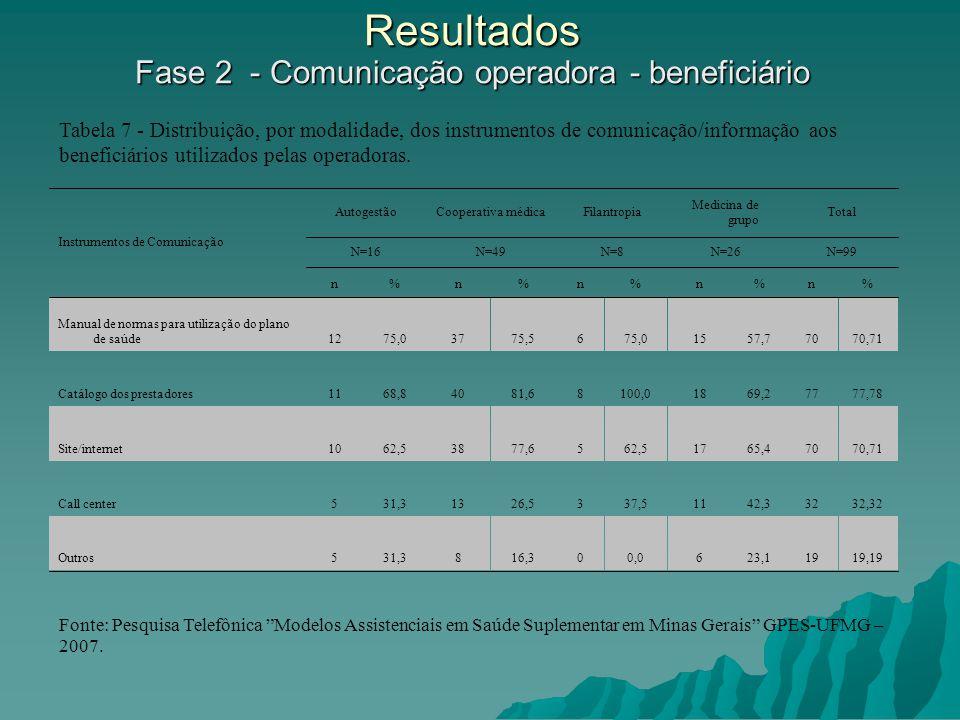Resultados Fase 2 - Comunicação operadora - beneficiário