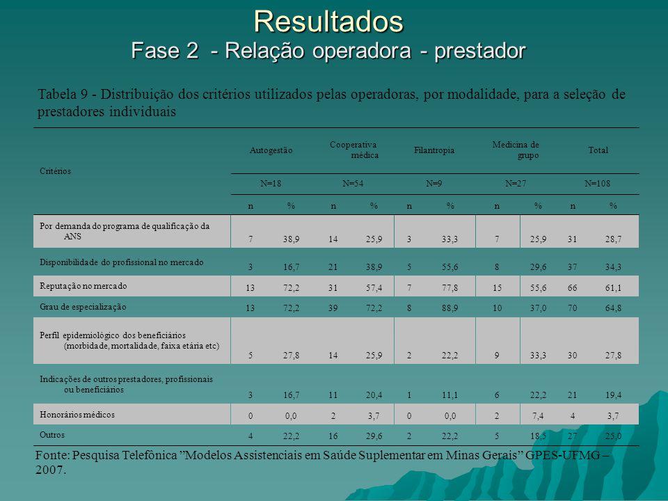 Resultados Fase 2 - Relação operadora - prestador
