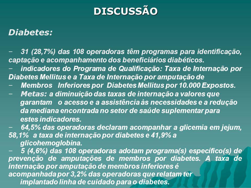 DISCUSSÃO Diabetes: 31 (28,7%) das 108 operadoras têm programas para identificação, captação e acompanhamento dos beneficiários diabéticos.