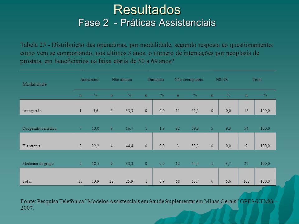 Resultados Fase 2 - Práticas Assistenciais