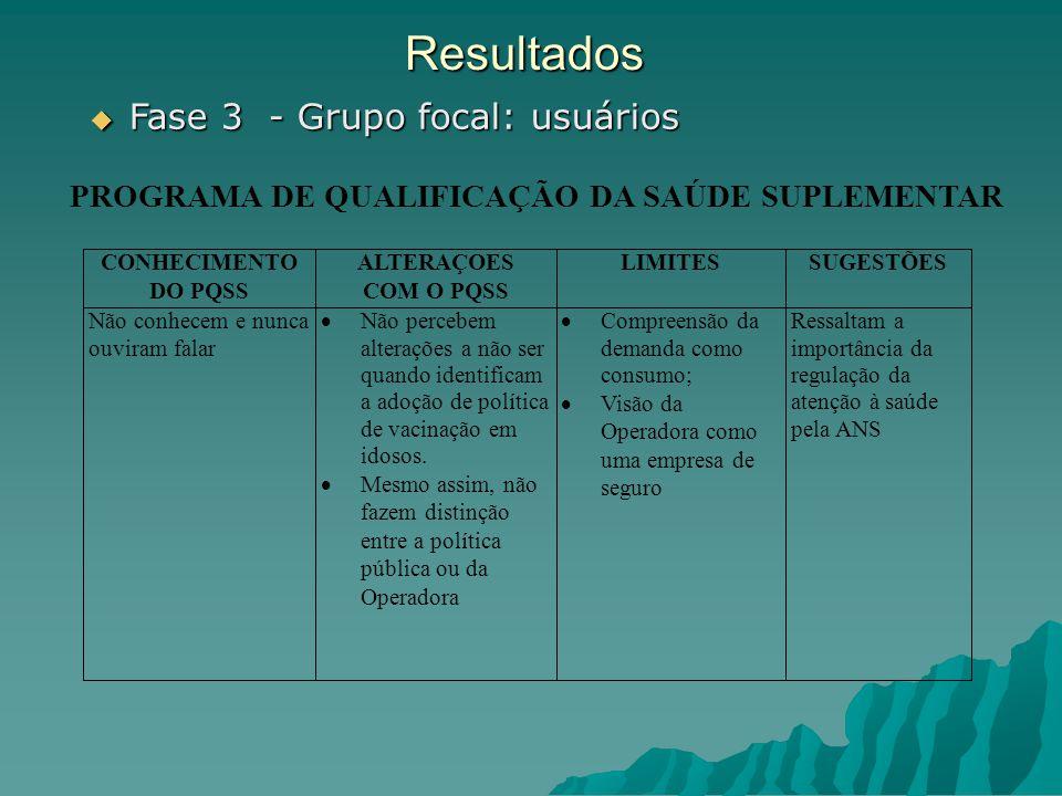 Resultados Fase 3 - Grupo focal: usuários