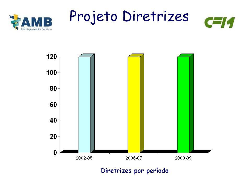 Projeto Diretrizes Diretrizes por período