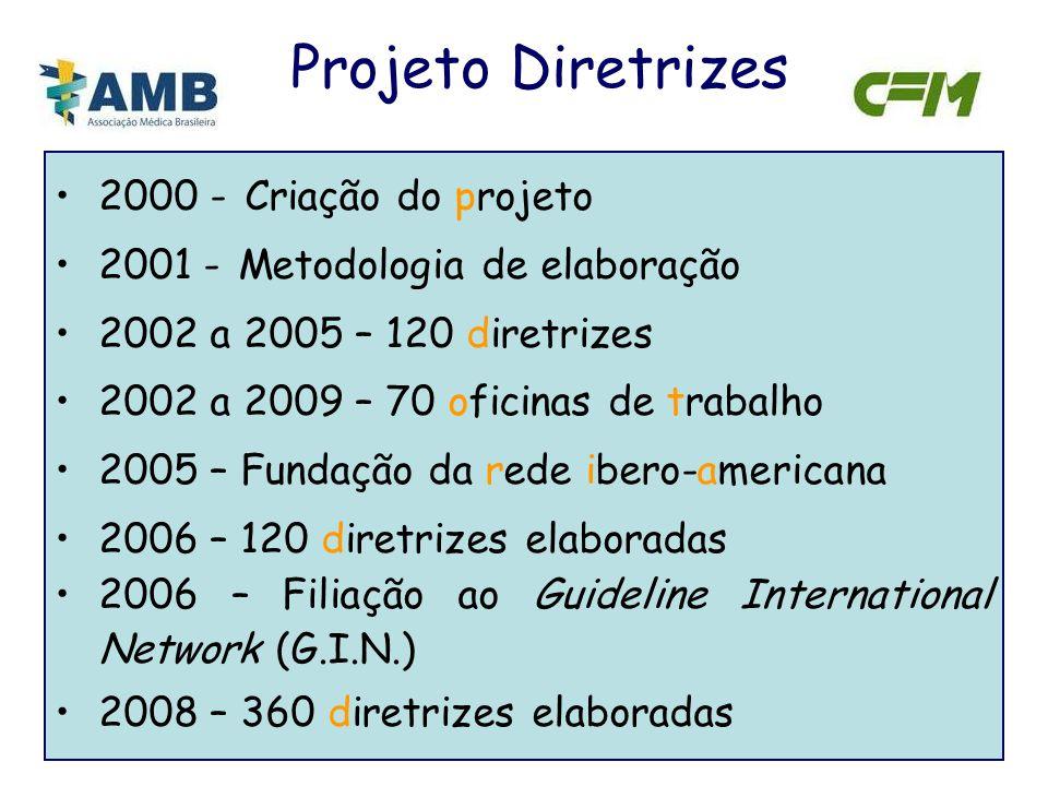 Projeto Diretrizes 2000 - Criação do projeto