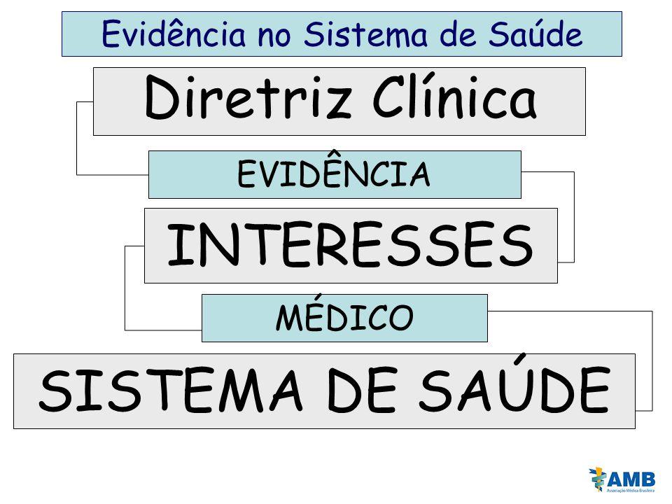 Evidência no Sistema de Saúde