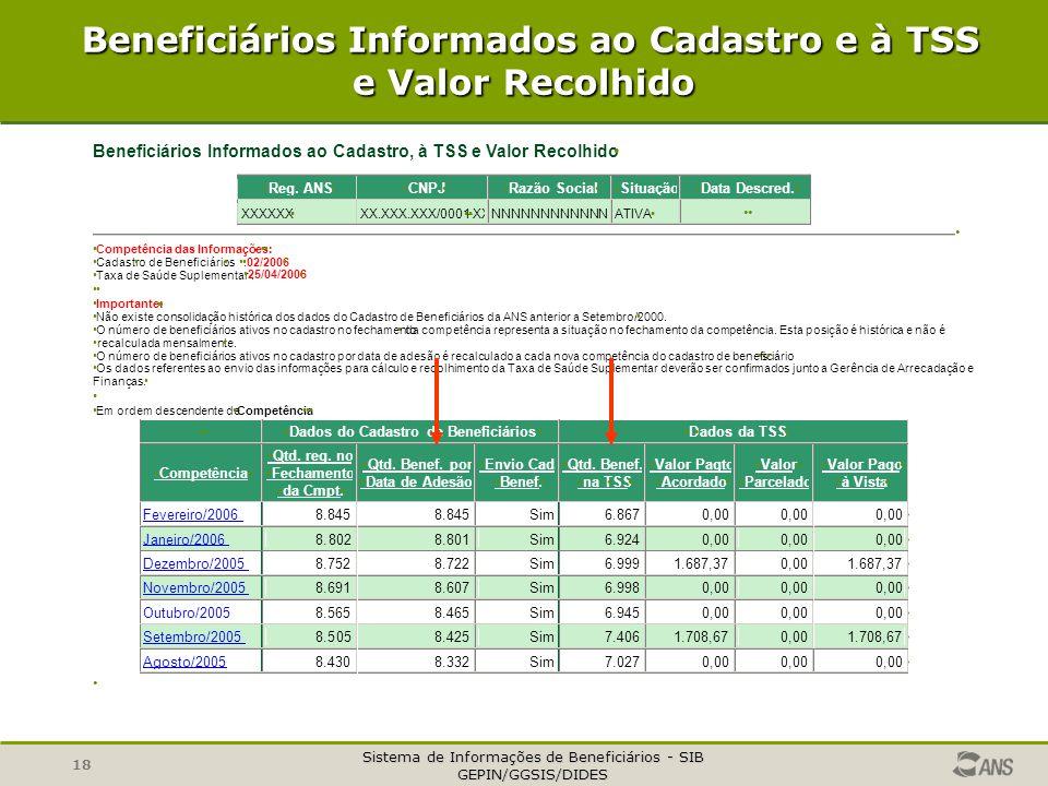 Beneficiários Informados ao Cadastro e à TSS e Valor Recolhido