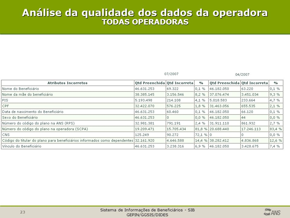 Análise da qualidade dos dados da operadora TODAS OPERADORAS