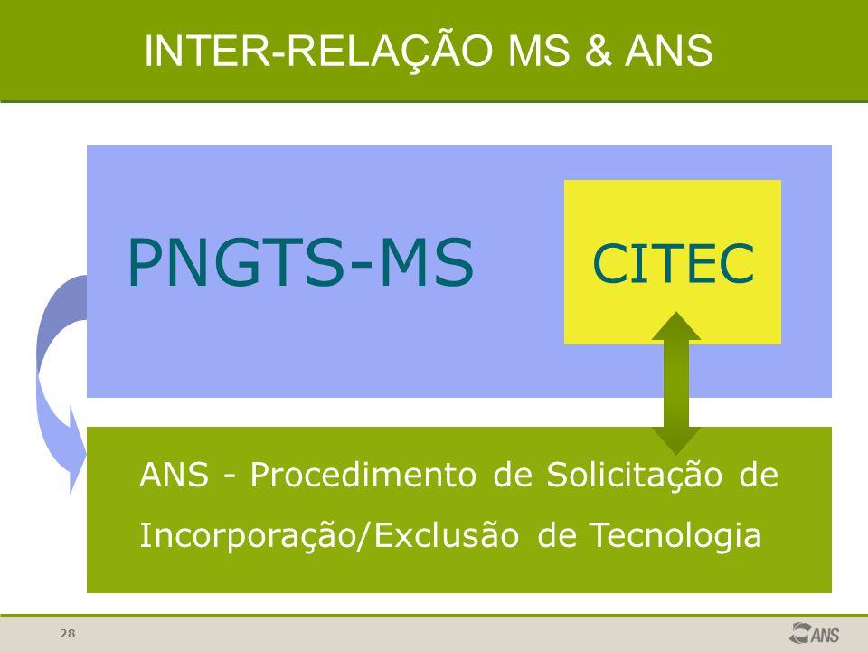 PNGTS-MS CITEC INTER-RELAÇÃO MS & ANS