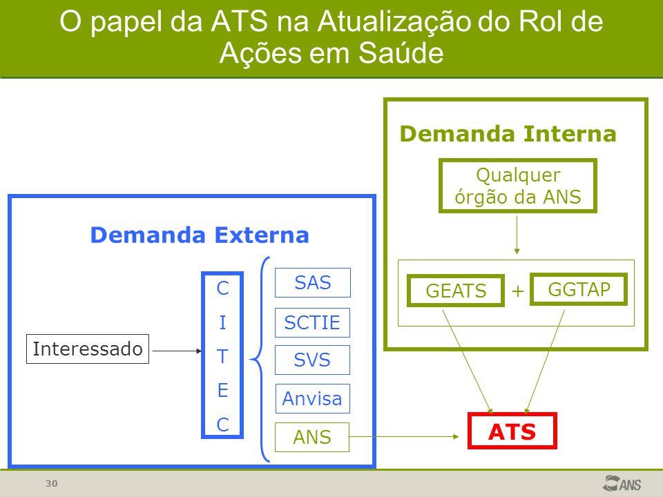 O papel da ATS na Atualização do Rol de Ações em Saúde