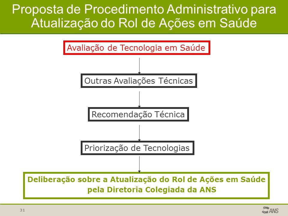 Proposta de Procedimento Administrativo para Atualização do Rol de Ações em Saúde