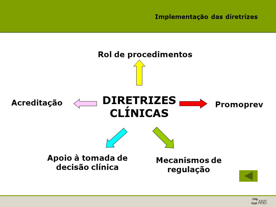 DIRETRIZES CLÍNICAS Rol de procedimentos Acreditação Promoprev
