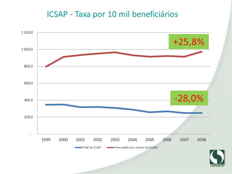 ICSAP - Taxa por 10 mil beneficiários